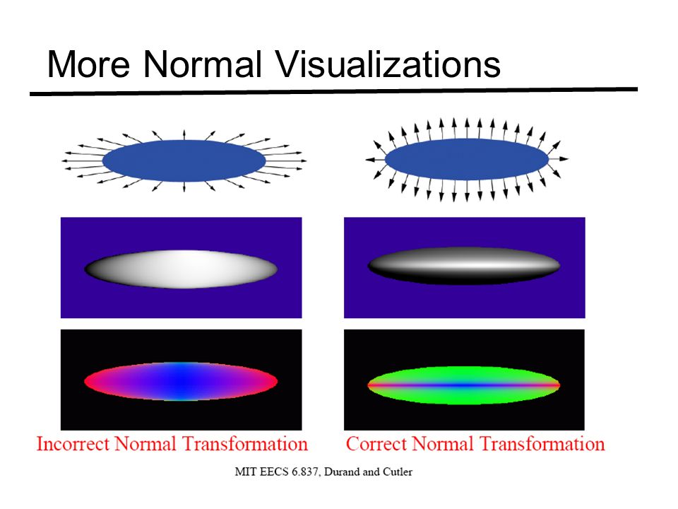 More Normal Visualizations