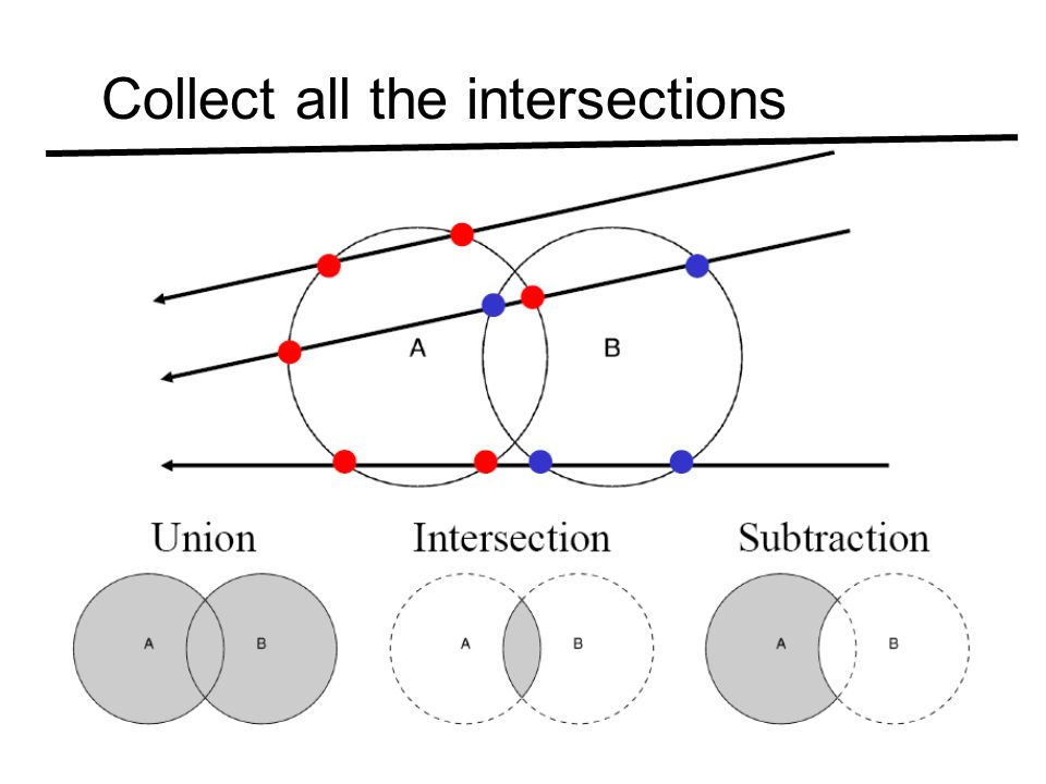Collect all the intersections