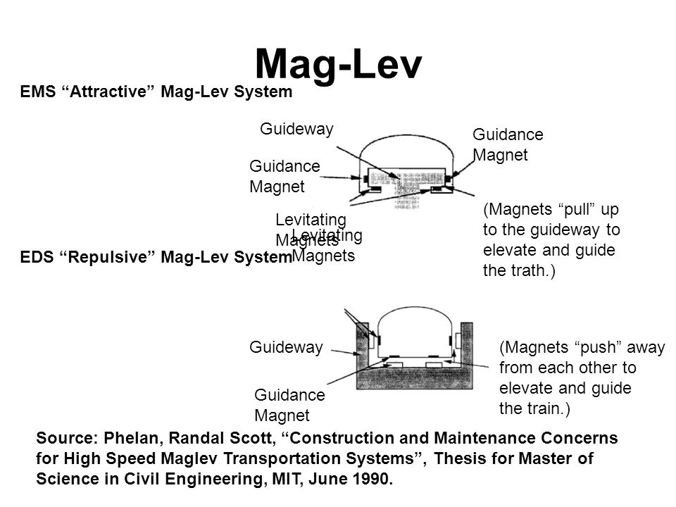 Mag-Lev EMS Attractive Mag-Lev System EDS Repulsive Mag-Lev System Source: Phelan, Randal Scott, Construction and Maintenance Concerns for High Speed Maglev Transportation Systems, Thesis for Master of Science in Civil Engineering, MIT, June 1990.