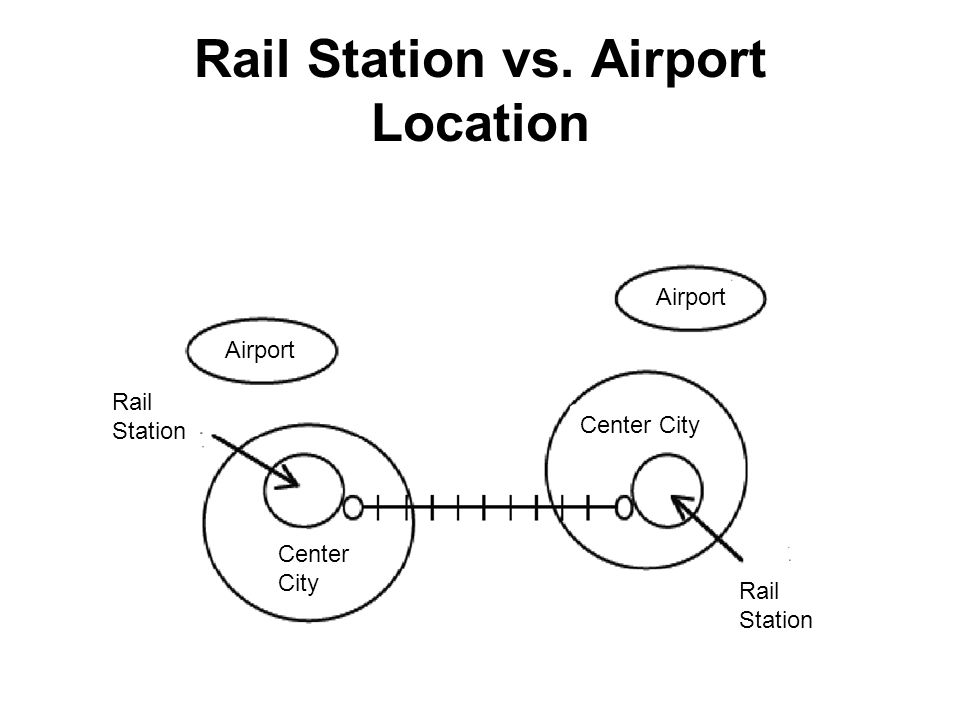 Rail Station vs. Airport Location Airport Rail Station Center City Center City Rail Station