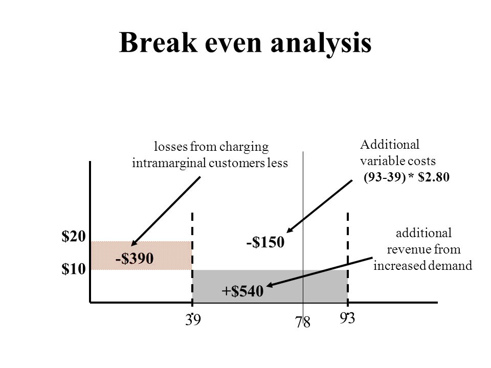 Break even analysis losses from charging intramarginal customers less Additional variable costs (93-39) * $2.80 additional revenue from increased demand $20 $10 39 78 93 -$390 -$150 +$540