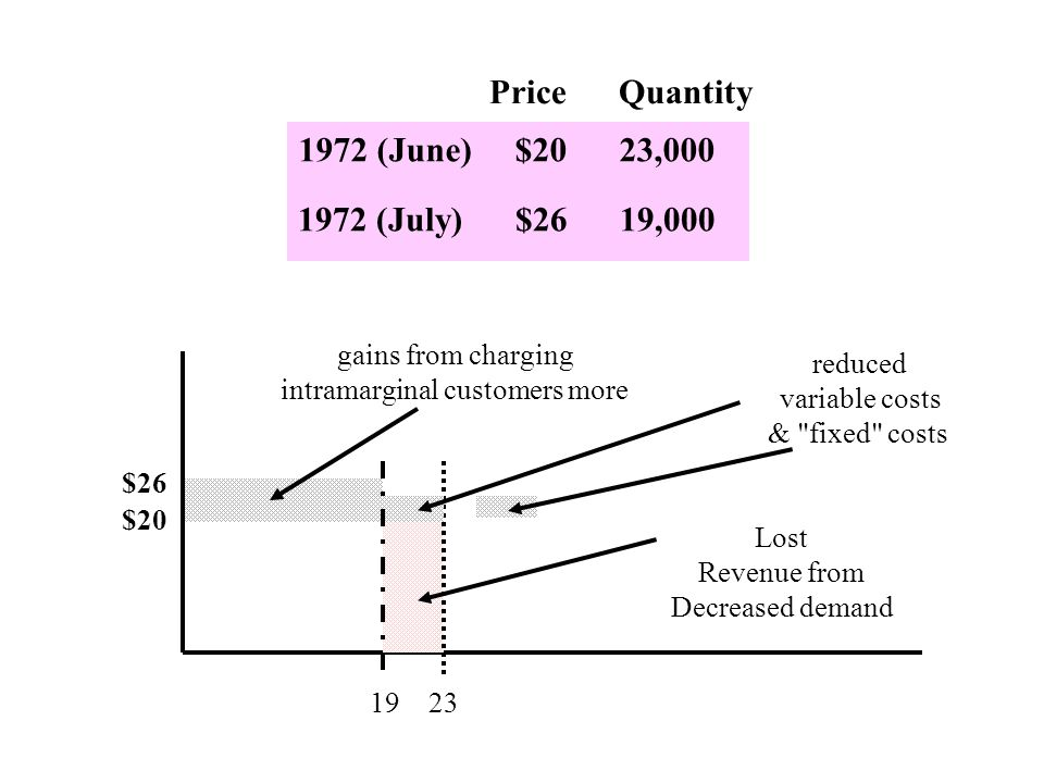 1972 (June) $20 23,000 Price Quantity 1972 (July) $26 19,000 gains from charging intramarginal customers more reduced variable costs & fixed costs Lost Revenue from Decreased demand $26 $20 1923