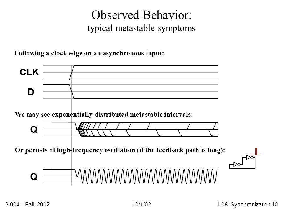 6.004 – Fall 200210/1/02L08 -Synchronization 10 Observed Behavior: typical metastable symptoms Following a clock edge on an asynchronous input: We may see exponentially-distributed metastable intervals: Or periods of high-frequency oscillation (if the feedback path is long):