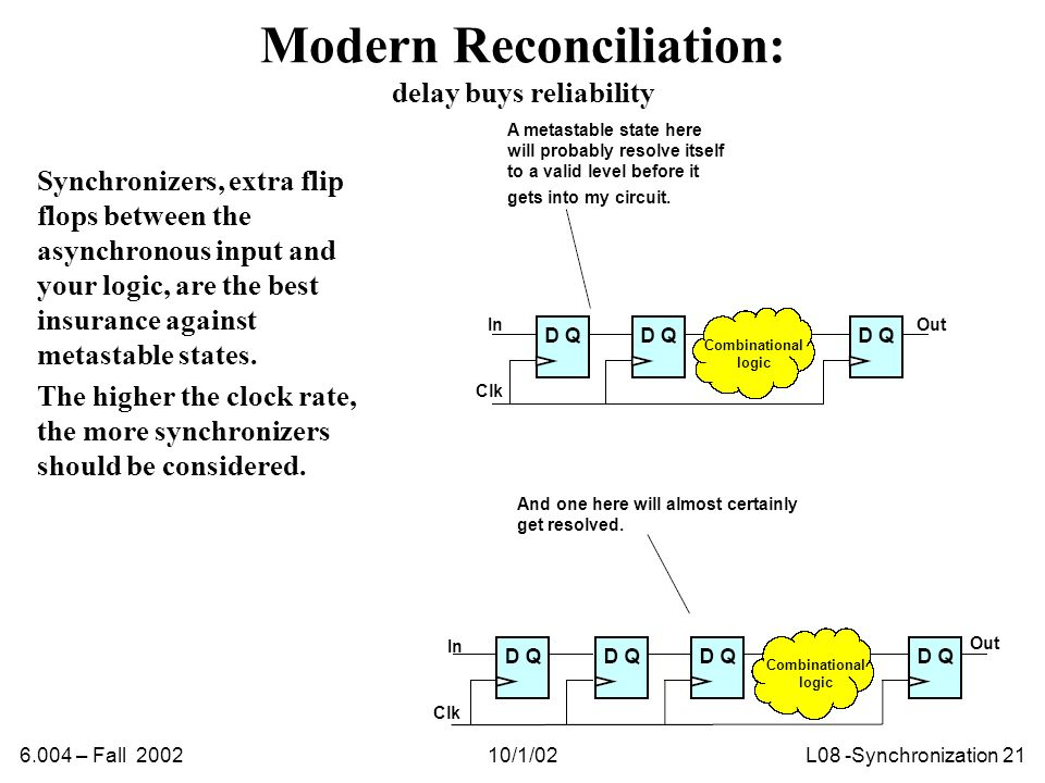 6.004 – Fall 200210/1/02L08 -Synchronization 21 Modern Reconciliation: delay buys reliability Synchronizers, extra flip flops between the asynchronous input and your logic, are the best insurance against metastable states.
