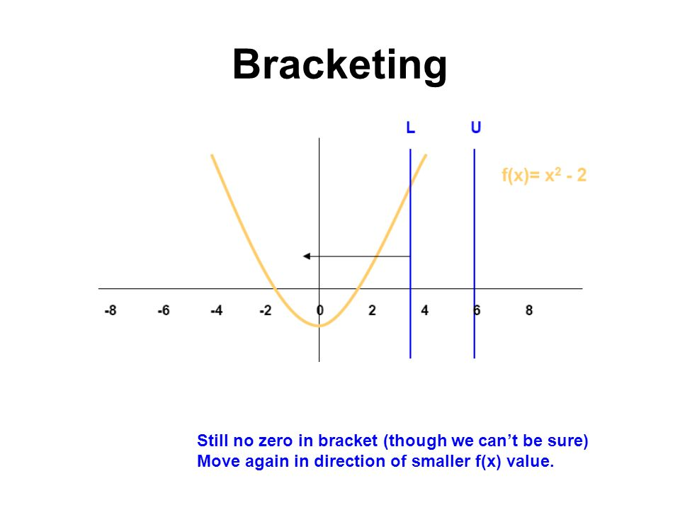 Bracketing Still no zero in bracket (though we cant be sure) Move again in direction of smaller f(x) value.