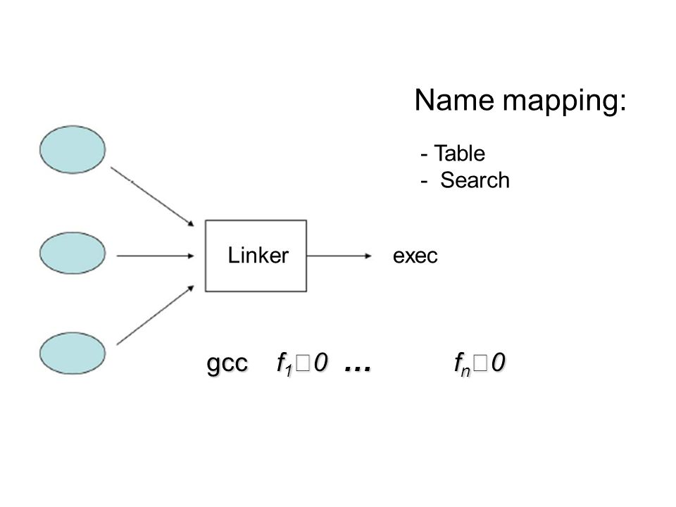 Name mapping: - Table - Search gcc f 1 0 … f n 0 Linkerexec