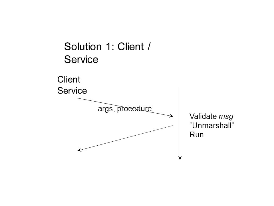 Solution 1: Client / Service Client Service args, procedure Validate msg Unmarshall Run