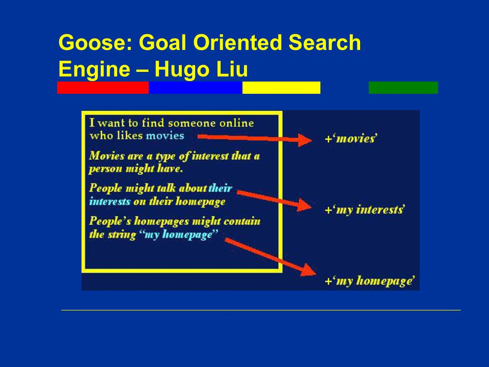 Goose: Goal Oriented Search Engine – Hugo Liu