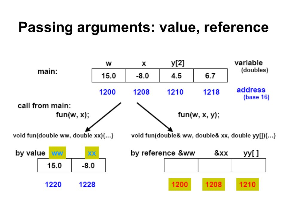 Passing arguments: value, reference