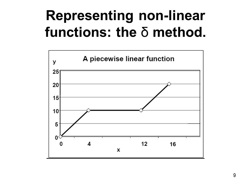 9 Representing non-linear functions: the δ method.