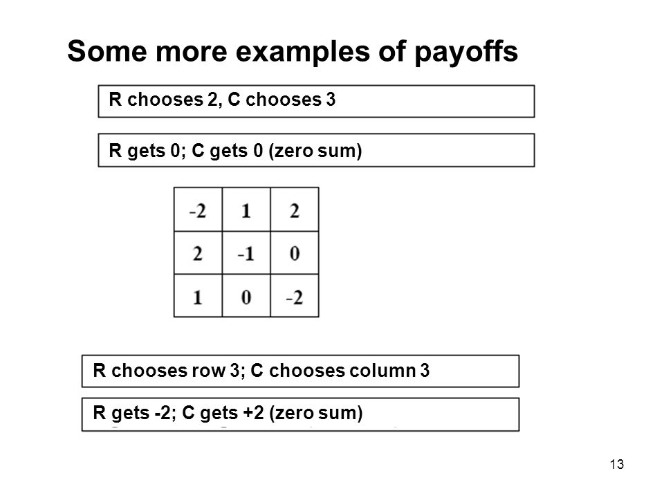 13 Some more examples of payoffs R chooses 2, C chooses 3 R gets 0; C gets 0 (zero sum) R chooses row 3; C chooses column 3 R gets -2; C gets +2 (zero sum)