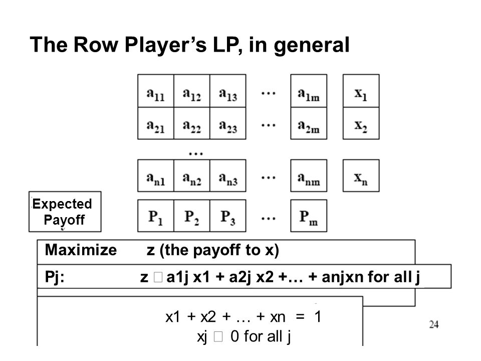 24 The Row Players LP, in general Expected Payoff Maximize z (the payoff to x) Pj: z a1j x1 + a2j x2 +… + anjxn for all j x1 + x2 + … + xn = 1 xj 0 for all j