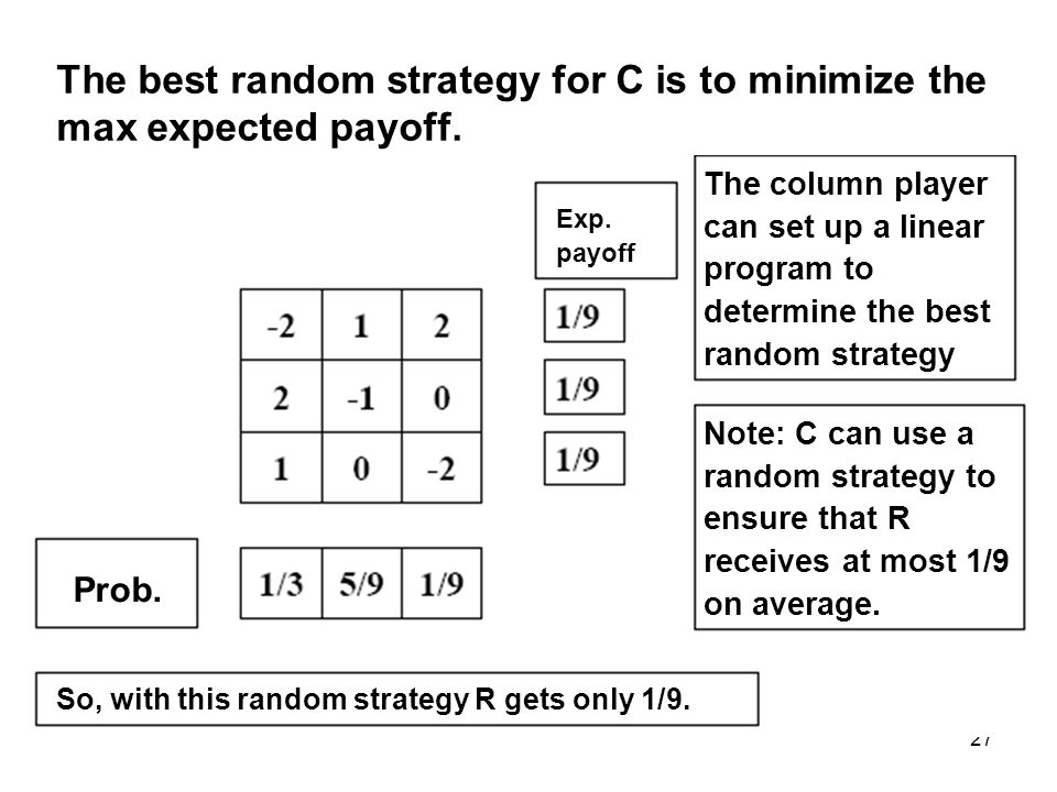 27 The best random strategy for C is to minimize the max expected payoff.