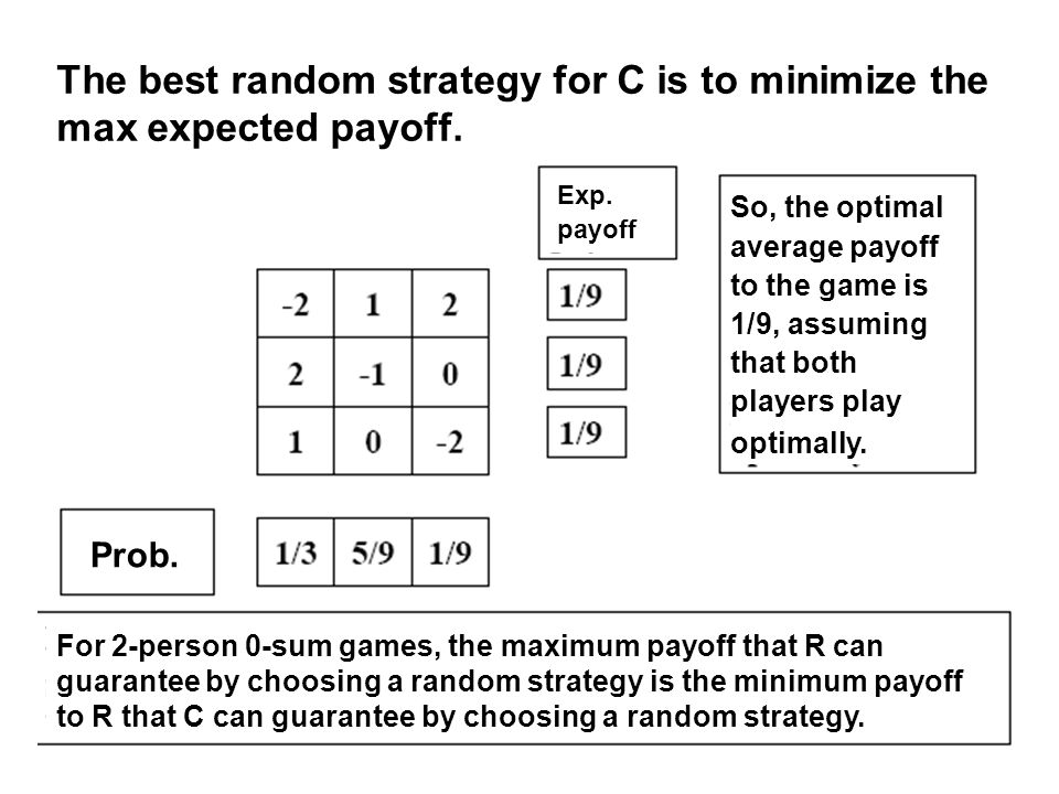 28 The best random strategy for C is to minimize the max expected payoff.