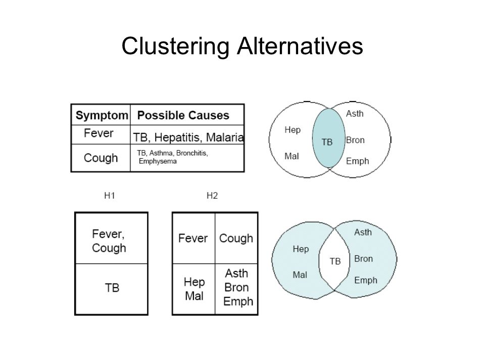 Clustering Alternatives