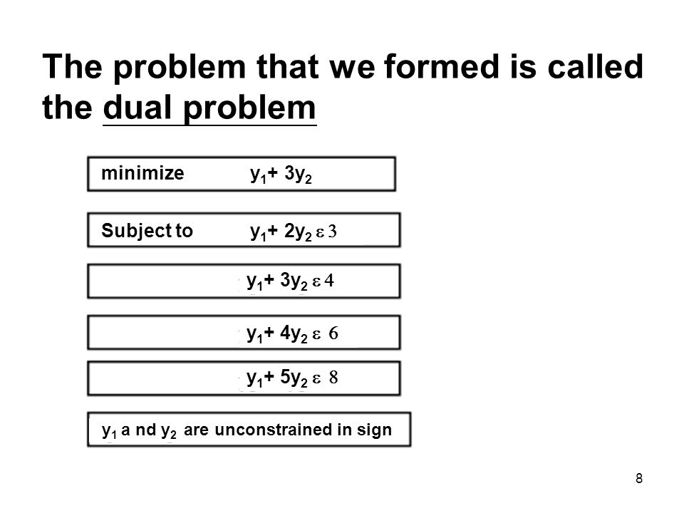 8 The problem that we formed is called the dual problem minimize y 1 + 3y 2 Subject to y 1 + 2y 2 y 1 + 3y 2 y 1 + 5y 2 y 1 + 4y 2 y 1 a nd y 2 are unconstrained in sign