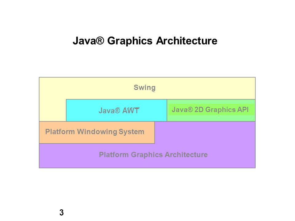 3 Java® Graphics Architecture Swing Java® AWT Java® 2D Graphics API Platform Windowing System Platform Graphics Architecture