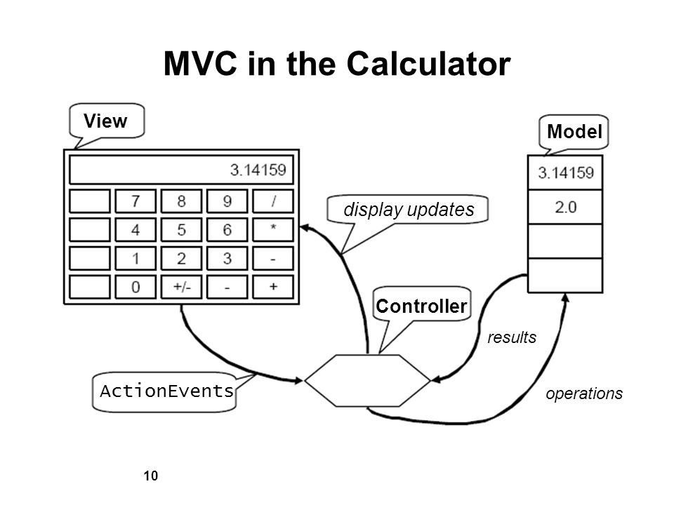10 MVC in the Calculator View display updates Model ActionEvents Controller results operations