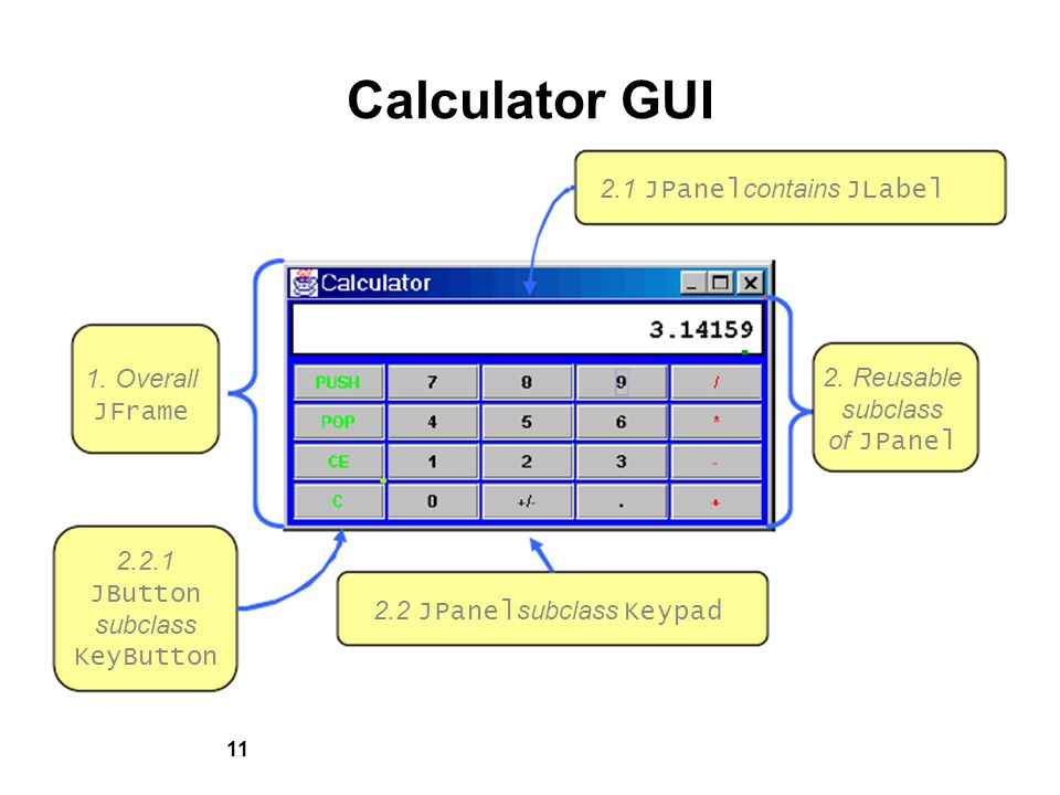 11 Calculator GUI 2.1 JPanel contains JLabel 2. Reusable subclass of JPanel 1.