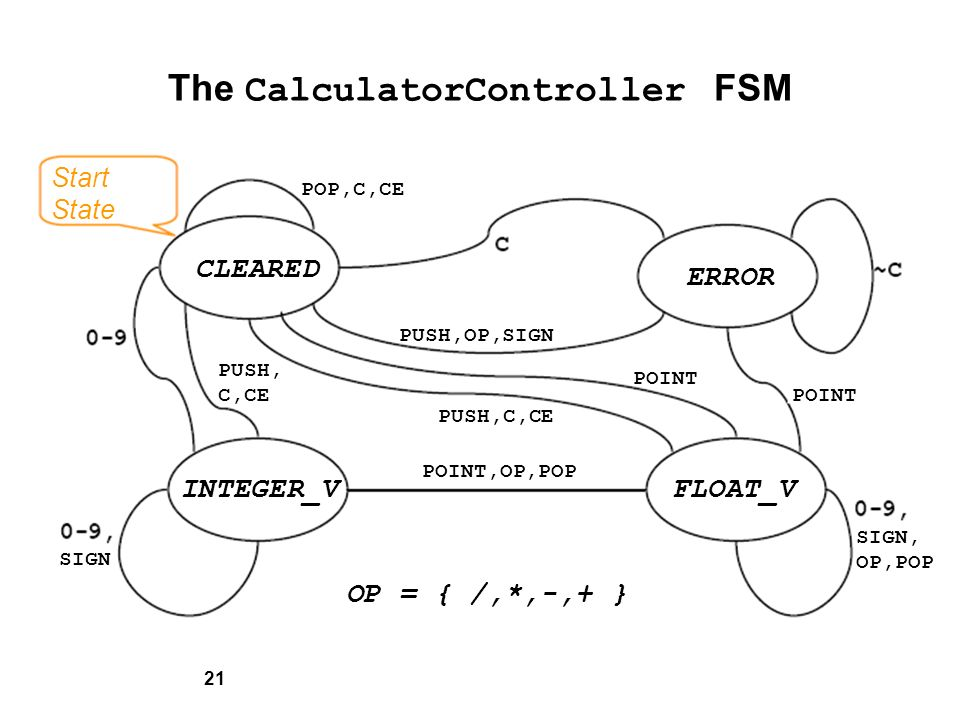 21 The CalculatorController FSM Start State POP,C,CE CLEARED INTEGER_VFLOAT_V ERROR PUSH,OP,SIGN PUSH, C,CE SIGN OP = { /,*,-,+ } PUSH,C,CE POINT,OP,POP SIGN, OP,POP POINT