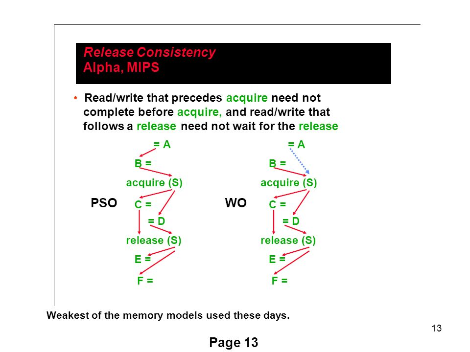 13 Page 13 Release Consistency Alpha, MIPS Read/write that precedes acquire need not complete before acquire, and read/write that follows a release need not wait for the release Weakest of the memory models used these days.