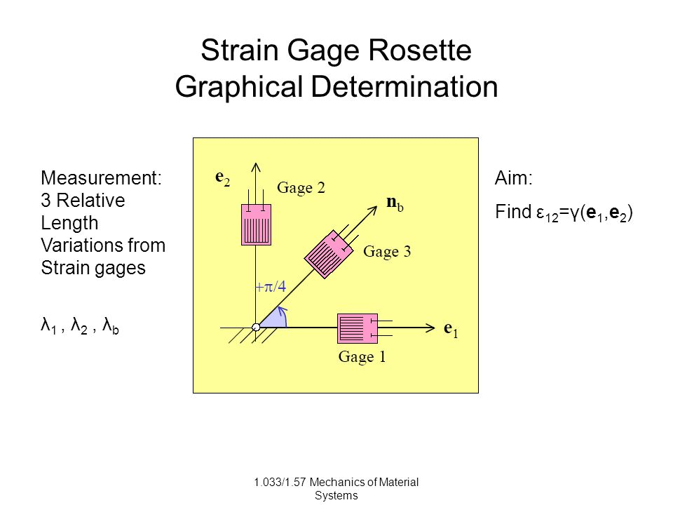 1.033/1.57 Mechanics of Material Systems Strain Gage Rosette Graphical Determination Measurement: 3 Relative Length Variations from Strain gages λ 1, λ 2, λ b Aim: Find ε 12 =γ(e 1,e 2 )