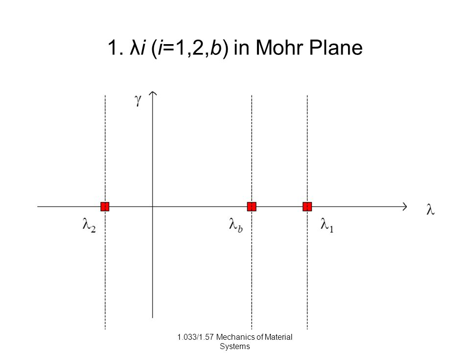 1.033/1.57 Mechanics of Material Systems 1. λi (i=1,2,b) in Mohr Plane