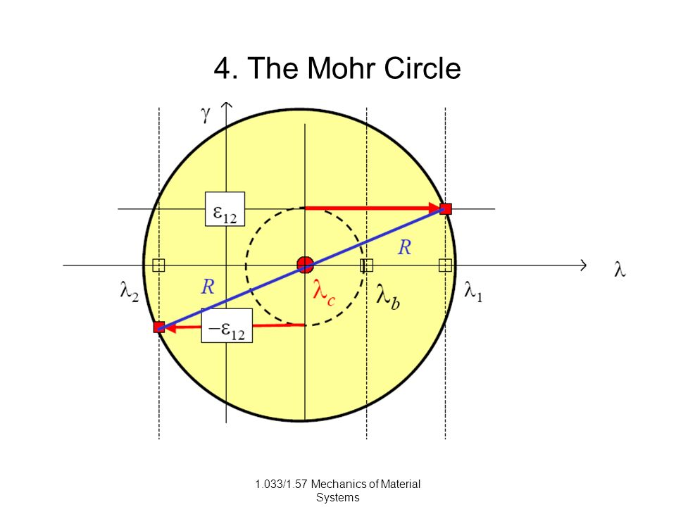 1.033/1.57 Mechanics of Material Systems 4. The Mohr Circle