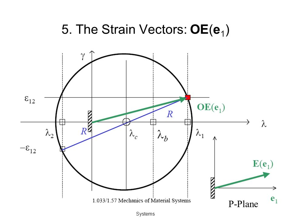 1.033/1.57 Mechanics of Material Systems 5. The Strain Vectors: OE(e 1 ) P-Plane