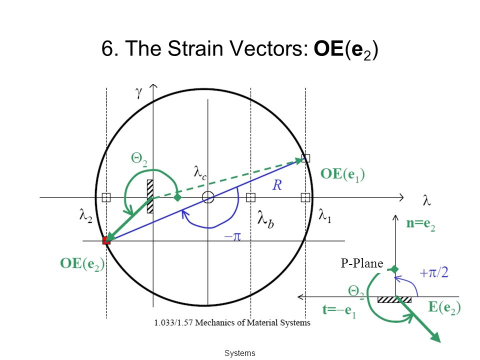1.033/1.57 Mechanics of Material Systems 6. The Strain Vectors: OE(e 2 ) P-Plane