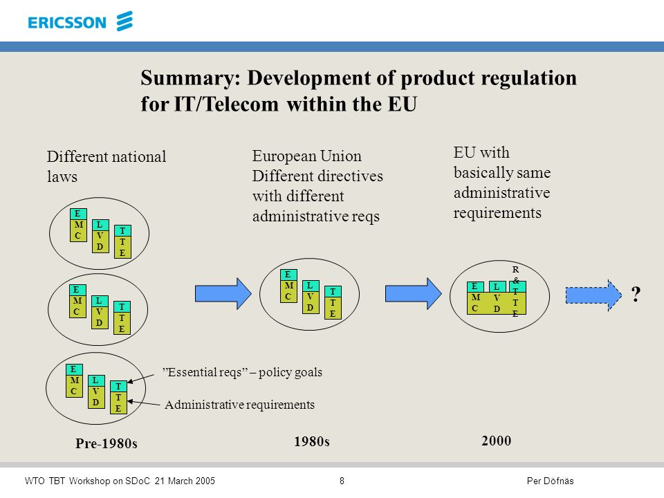 Per DöfnäsWTO TBT Workshop on SDoC 21 March 20058 Summary: Development of product regulation for IT/Telecom within the EU EMCEMC LVDLVD TTETTE Different national laws Pre-1980s EMCEMC LVDLVD TTETTE EMCEMC LVDLVD TTETTE Administrative requirements Essential reqs – policy goals EMCEMC LVDLVD R&TTER&TTE 2000 EU with basically same administrative requirements EMCEMC LVDLVD TTETTE 1980s European Union Different directives with different administrative reqs