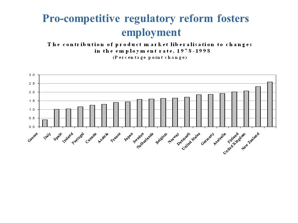 Pro-competitive regulatory reform fosters employment