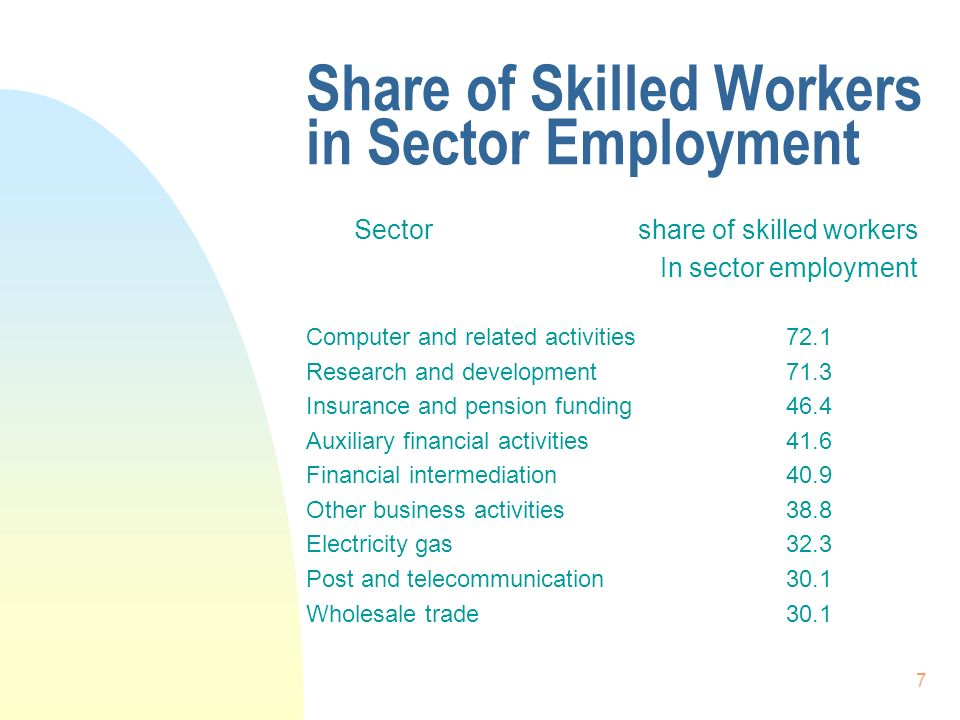 7 Share of Skilled Workers in Sector Employment Sector share of skilled workers In sector employment Computer and related activities72.1 Research and development71.3 Insurance and pension funding46.4 Auxiliary financial activities41.6 Financial intermediation40.9 Other business activities38.8 Electricity gas32.3 Post and telecommunication30.1 Wholesale trade 30.1