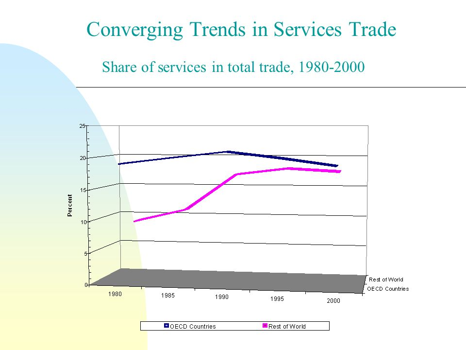 Converging Trends in Services Trade Share of services in total trade, 1980-2000