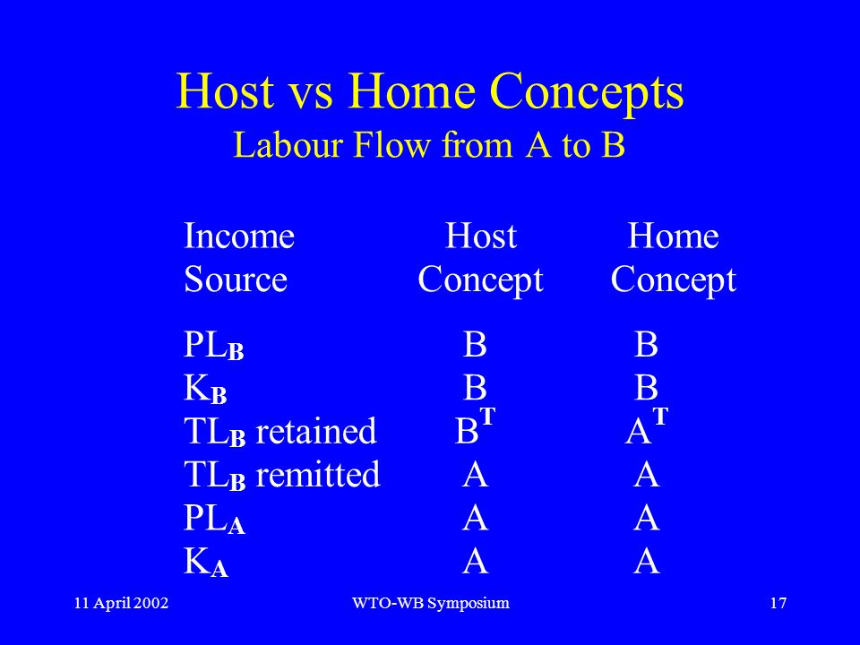 11 April 2002WTO-WB Symposium17 Host vs Home Concepts Labour Flow from A to B Income Source Host Concept Home Concept PL B BB K B BB TL B retainedB T A T TL B remittedAA PL A AA K A AA