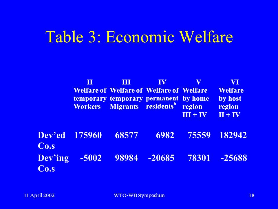 11 April 2002WTO-WB Symposium18 Table 3: Economic Welfare II Welfare of temporary Workers III Welfare of temporary Migrants IV Welfare of permanent residents b V Welfare by home region III + IV VI Welfare by host region II + IV Deved Co.s 17596068577698275559182942 Deving Co.s -500298984-2068578301-25688