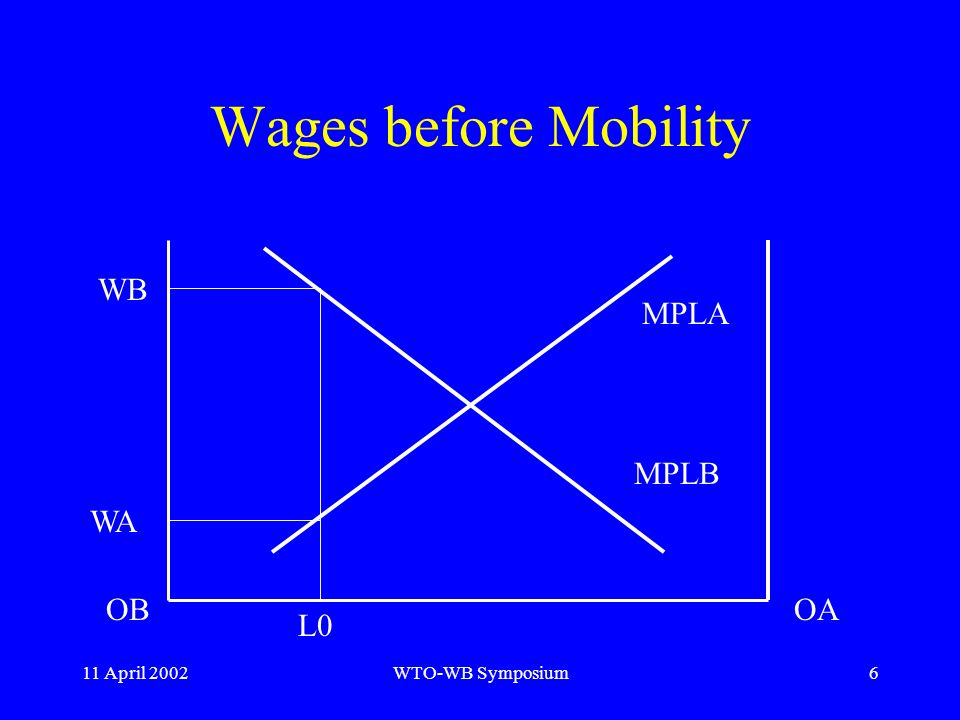 11 April 2002WTO-WB Symposium6 Wages before Mobility WB WA MPLA MPLB OBOA L0