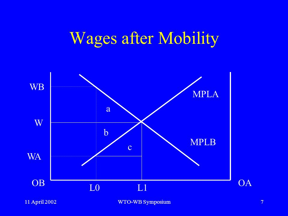 11 April 2002WTO-WB Symposium7 Wages after Mobility WB WA MPLA MPLB OBOA L0 a b c W L1