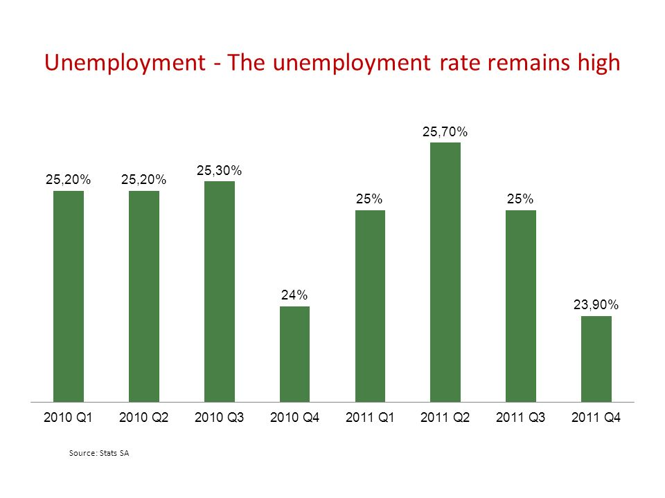 Unemployment - The unemployment rate remains high Source: Stats SA