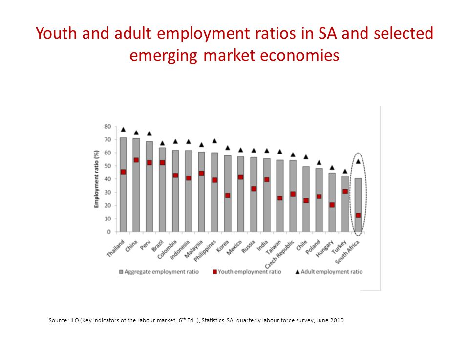 Youth and adult employment ratios in SA and selected emerging market economies Source: ILO (Key indicators of the labour market, 6 th Ed.
