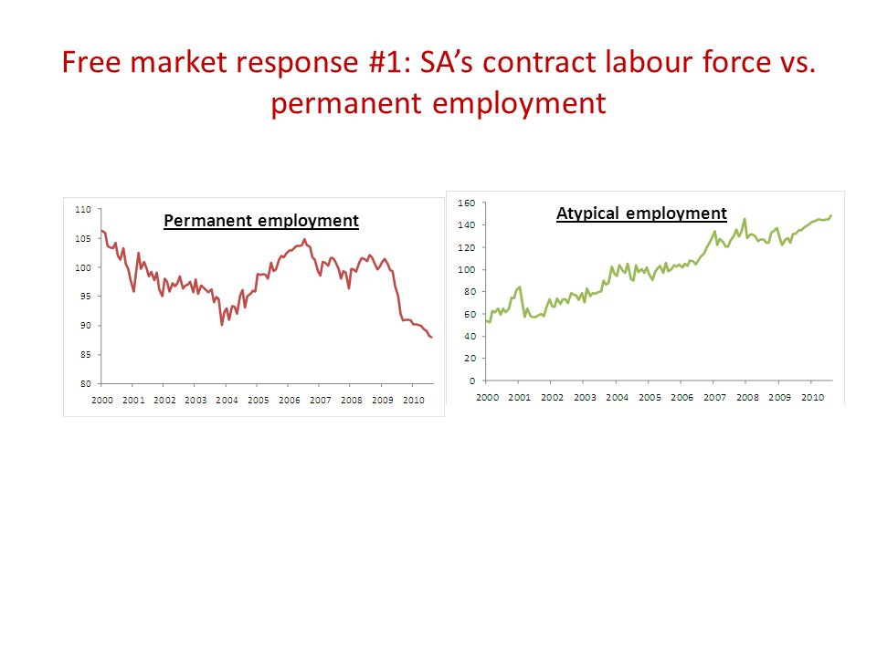 Free market response #1: SAs contract labour force vs.