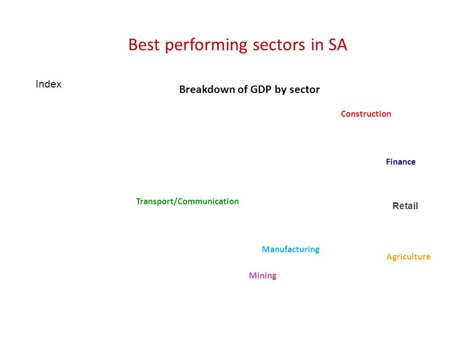 Best performing sectors in SA Construction Finance Transport/Communication Retail Manufacturing Mining Agriculture Breakdown of GDP by sector Index