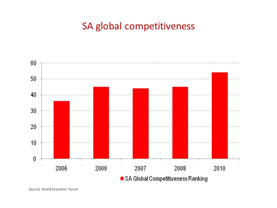 SA global competitiveness Source: World Economic Forum