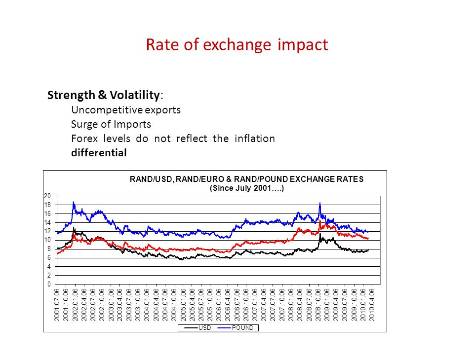 Rate of exchange impact Strength & Volatility: Uncompetitive exports Surge of Imports Forex levels do not reflect the inflation differential