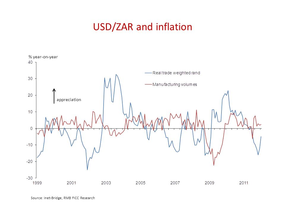 USD/ZAR and inflation % year-on-year appreciation Source: Inet-Bridge, RMB FICC Research