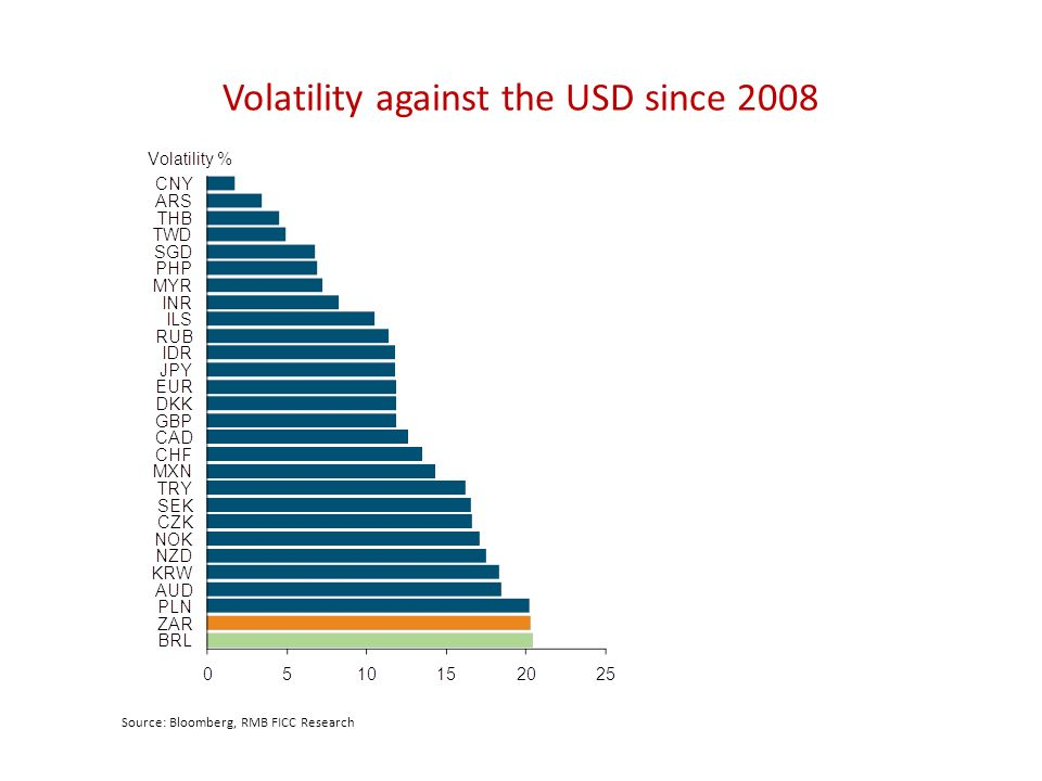Volatility against the USD since 2008 Source: Bloomberg, RMB FICC Research
