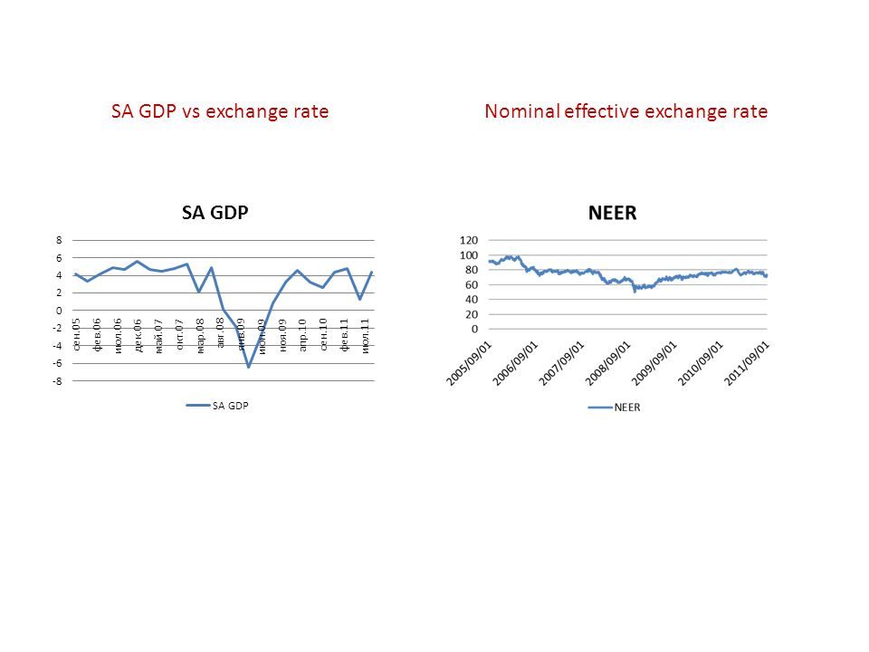 SA GDP vs exchange rateNominal effective exchange rate