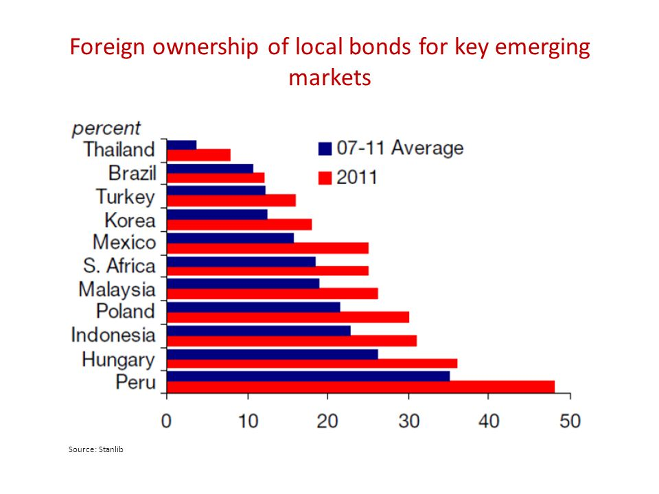 Foreign ownership of local bonds for key emerging markets Source: Stanlib