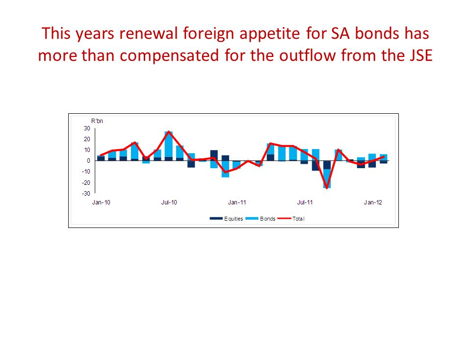 This years renewal foreign appetite for SA bonds has more than compensated for the outflow from the JSE