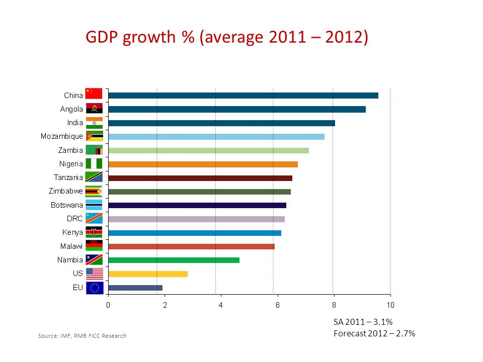GDP growth % (average 2011 – 2012) SA 2011 – 3.1% Forecast 2012 – 2.7% Source: IMF, RMB FICC Research